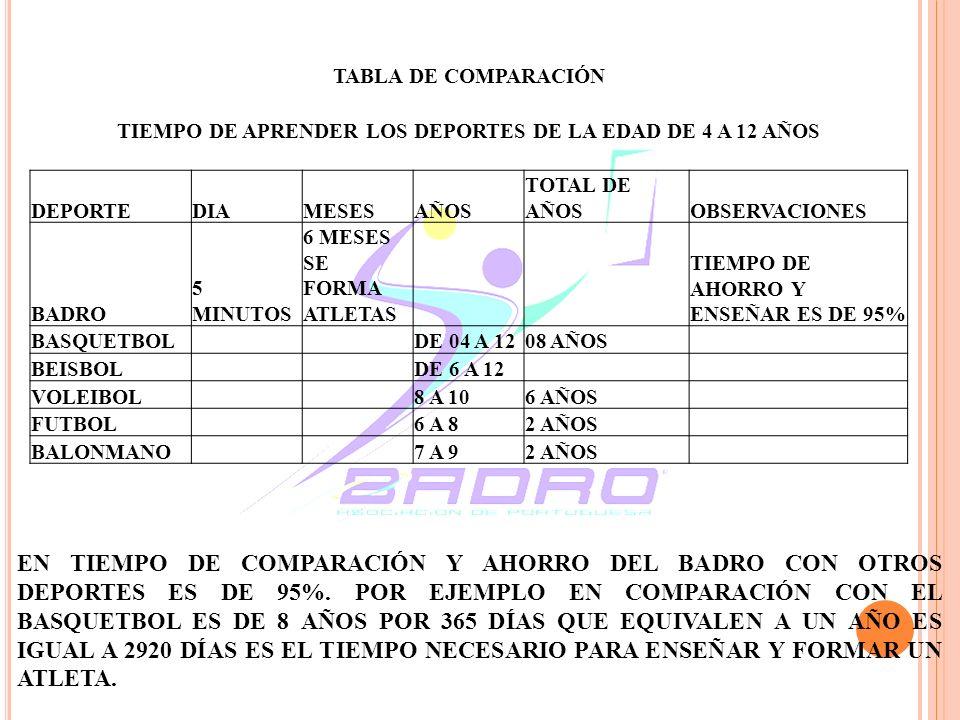 TIEMPO DE APRENDER LOS DEPORTES DE LA EDAD DE 4 A 12 AÑOS