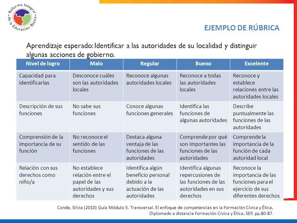 EJEMPLO DE RÚBRICA Aprendizaje esperado: Identificar a las autoridades de su localidad y distinguir algunas acciones de gobierno.