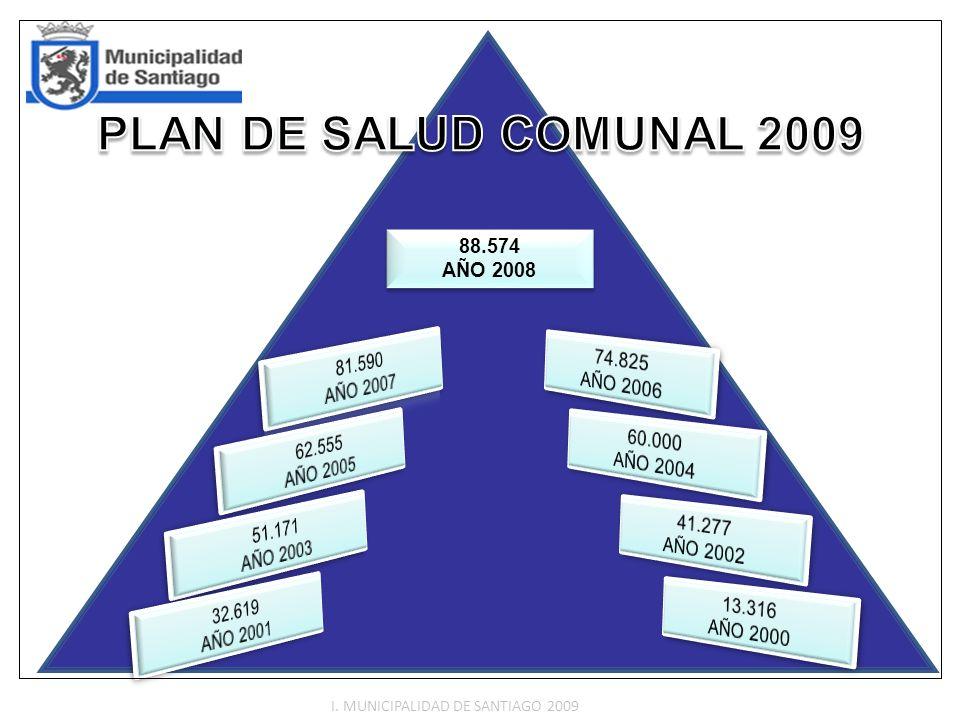 PLAN DE SALUD COMUNAL 2009 74.825 81.590 AÑO 2006 AÑO 2007 60.000