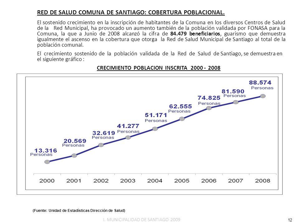 CRECIMIENTO POBLACION INSCRITA 2000 - 2008