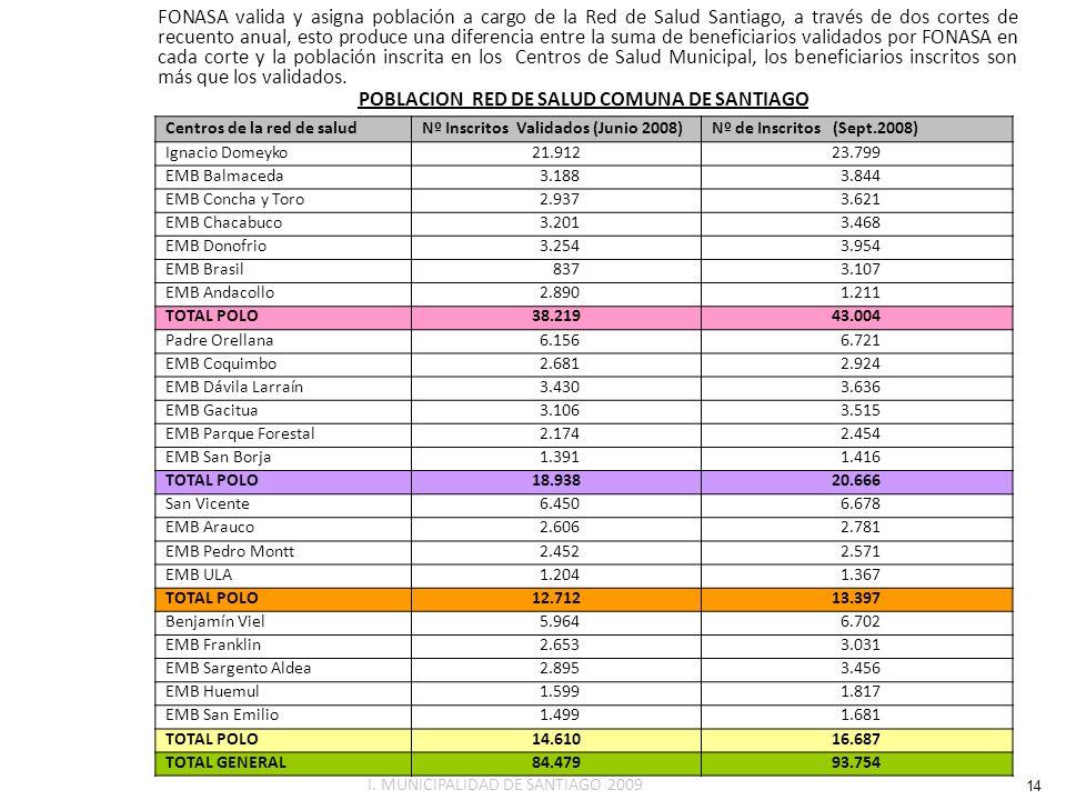 POBLACION RED DE SALUD COMUNA DE SANTIAGO