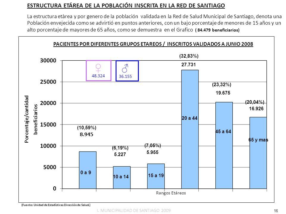 ♀ ♂ ESTRUCTURA ETÁREA DE LA POBLACIÓN INSCRITA EN LA RED DE SANTIAGO