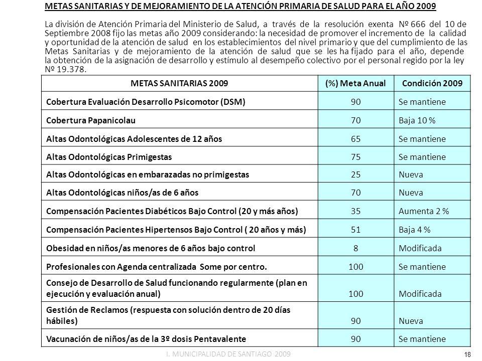 METAS SANITARIAS 2009 (%) Meta Anual Condición 2009