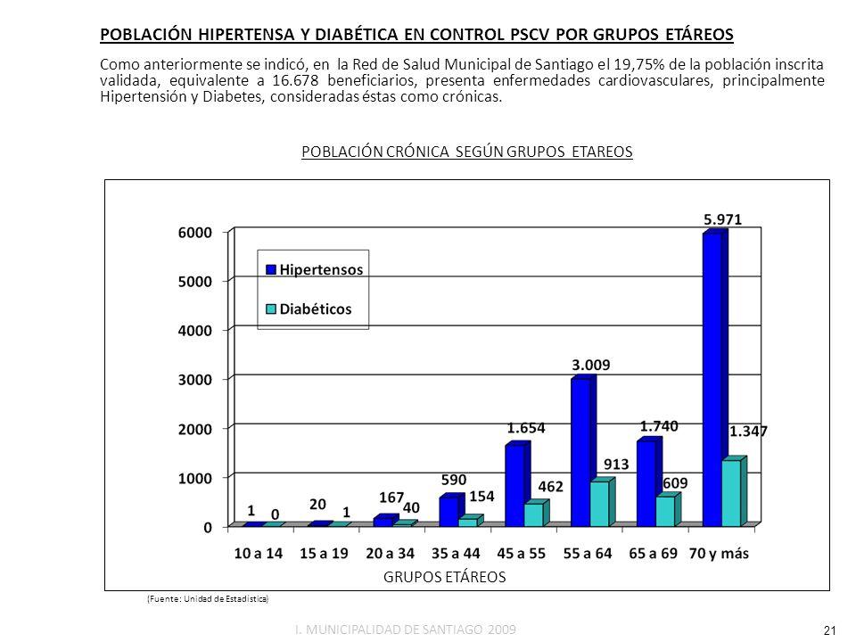POBLACIÓN HIPERTENSA Y DIABÉTICA EN CONTROL PSCV POR GRUPOS ETÁREOS