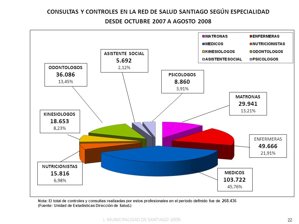 CONSULTAS Y CONTROLES EN LA RED DE SALUD SANTIAGO SEGÚN ESPECIALIDAD
