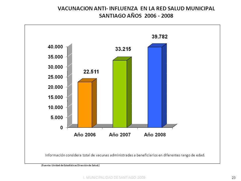 VACUNACION ANTI- INFLUENZA EN LA RED SALUD MUNICIPAL SANTIAGO AÑOS 2006 - 2008