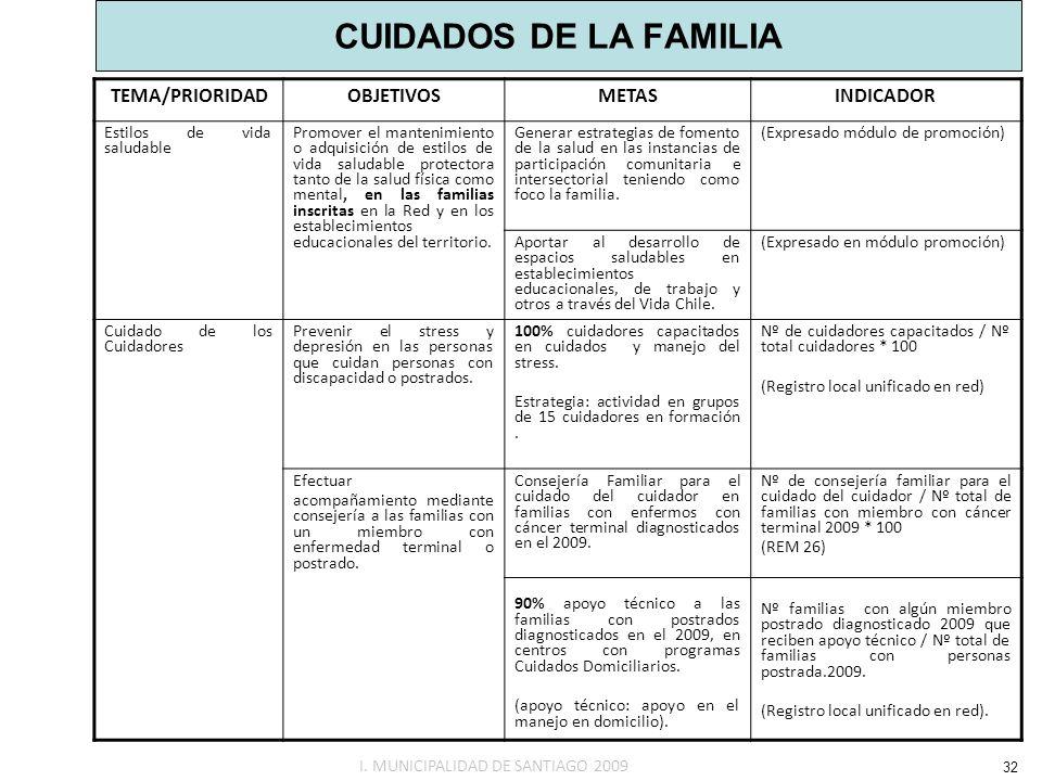 CUIDADOS DE LA FAMILIA 32 TEMA/PRIORIDAD OBJETIVOS METAS INDICADOR