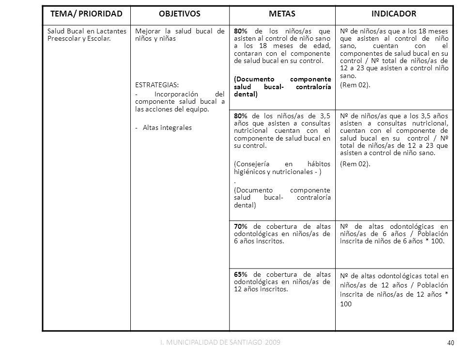 TEMA/ PRIORIDAD OBJETIVOS METAS INDICADOR