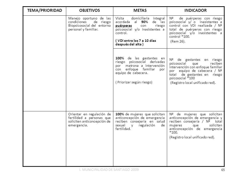 TEMA/PRIORIDAD OBJETIVOS METAS INDICADOR