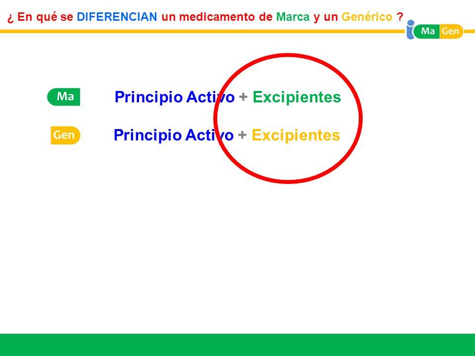 M Principio Activo + Excipientes G Principio Activo + Excipientes