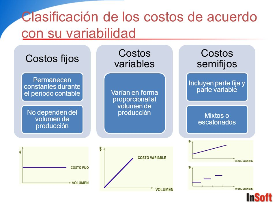Clasificación de los costos de acuerdo con su variabilidad