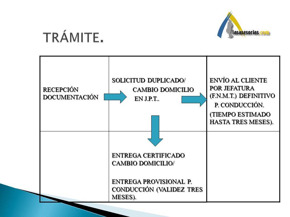 TRÁMITE. RECEPCIÓN DOCUMENTACIÓN SOLICITUD DUPLICADO/ CAMBIO DOMICILIO