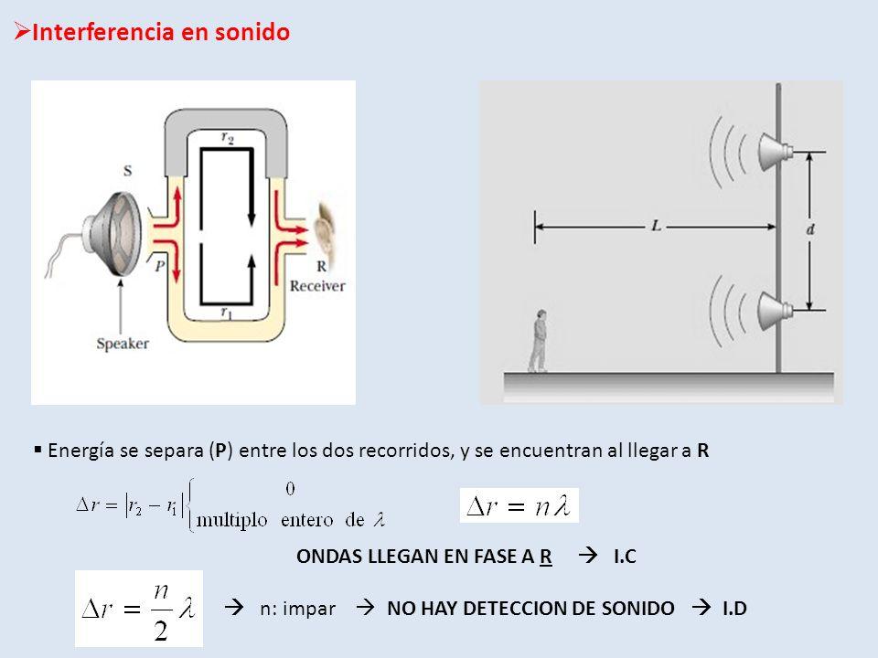 Interferencia en sonido