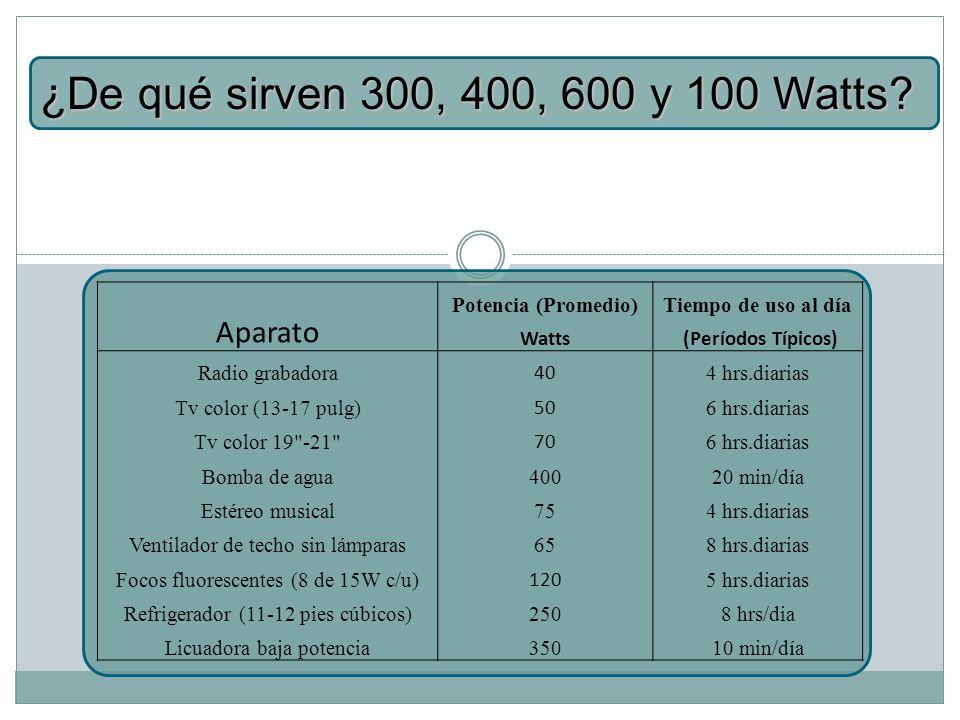 ¿De qué sirven 300, 400, 600 y 100 Watts Aparato Potencia (Promedio)