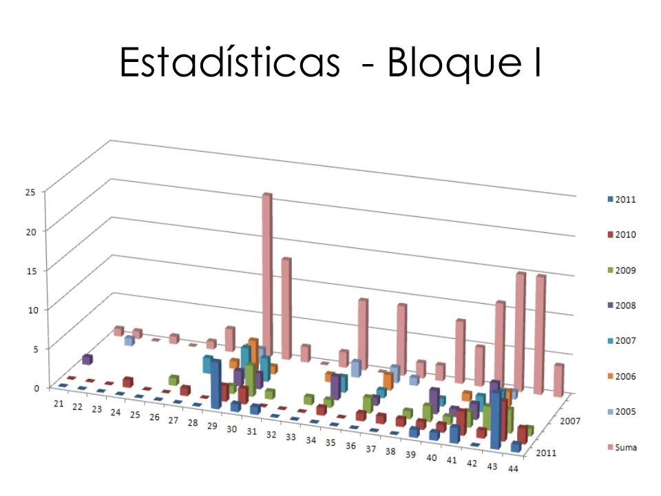 Estadísticas - Bloque I