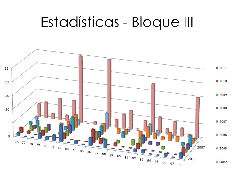 Estadísticas - Bloque III
