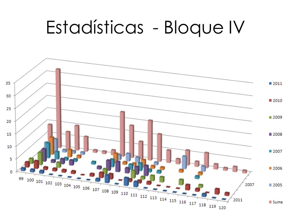 Estadísticas - Bloque IV