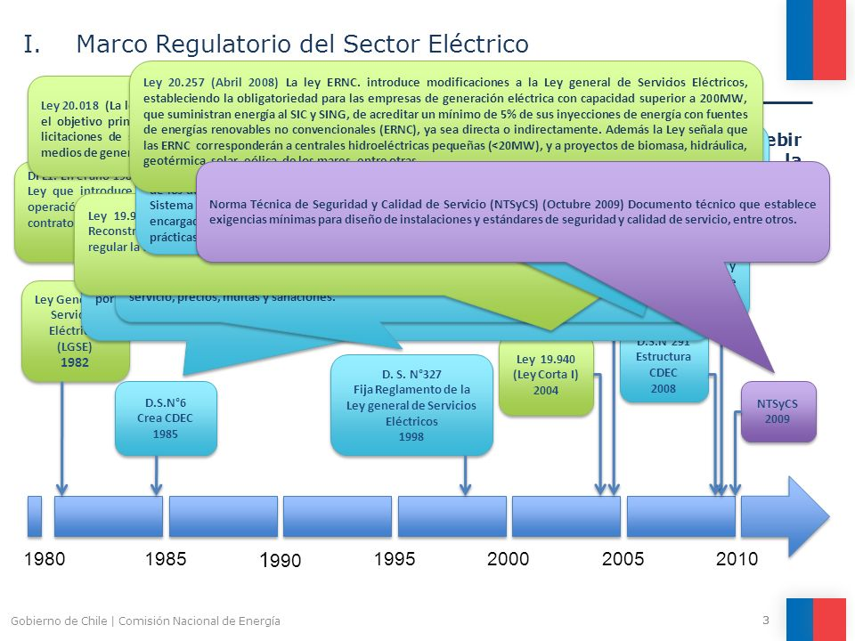 I. Marco Regulatorio del Sector Eléctrico