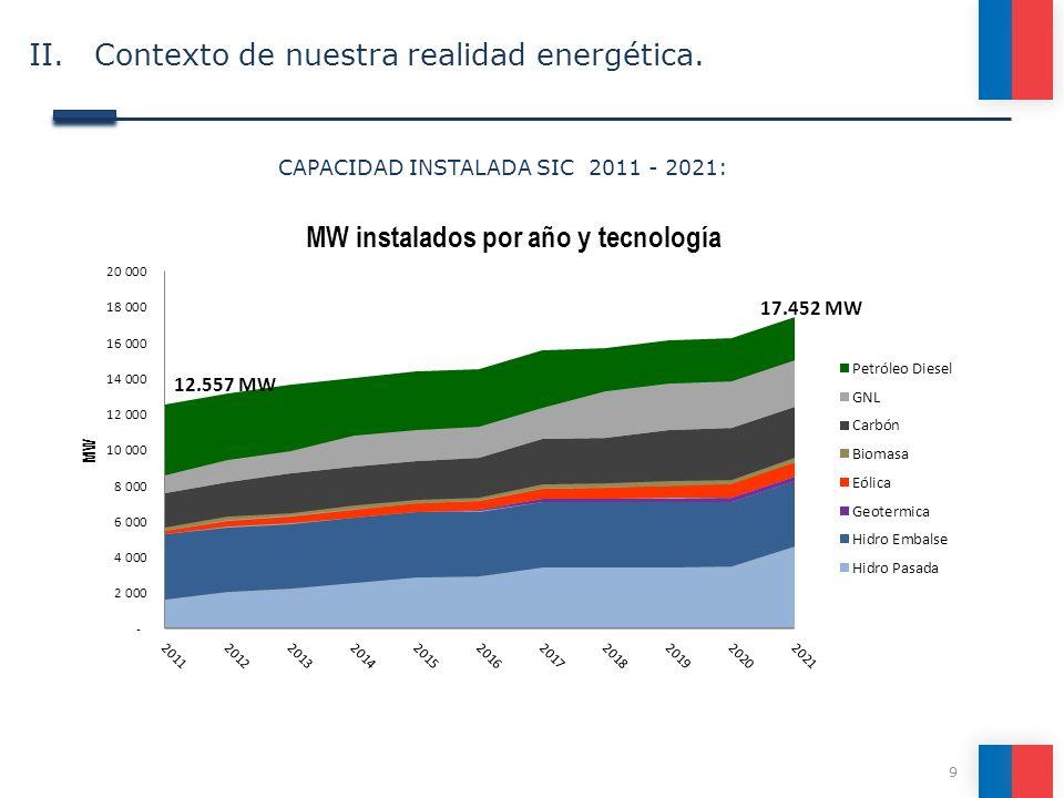CAPACIDAD INSTALADA SIC 2011 - 2021:
