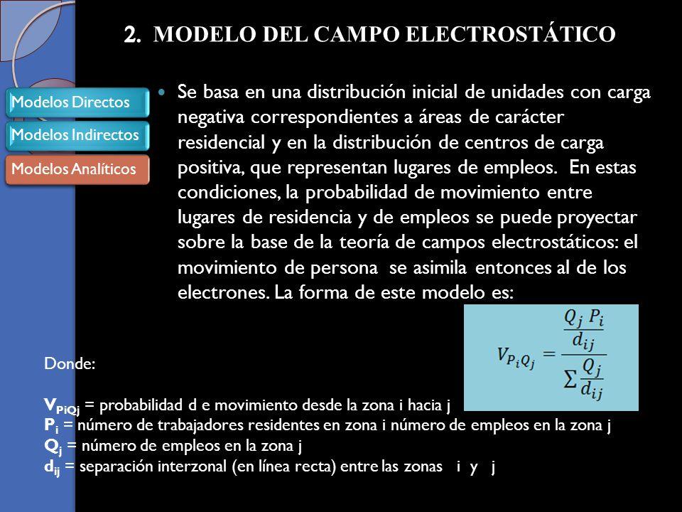 2. MODELO DEL CAMPO ELECTROSTÁTICO