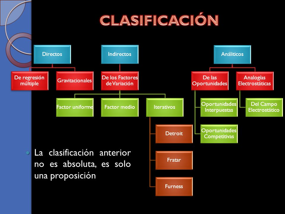 CLASIFICACIÓN Directos. De regresión múltiple. Gravitacionales. Indirectos. De los Factores de Variación.