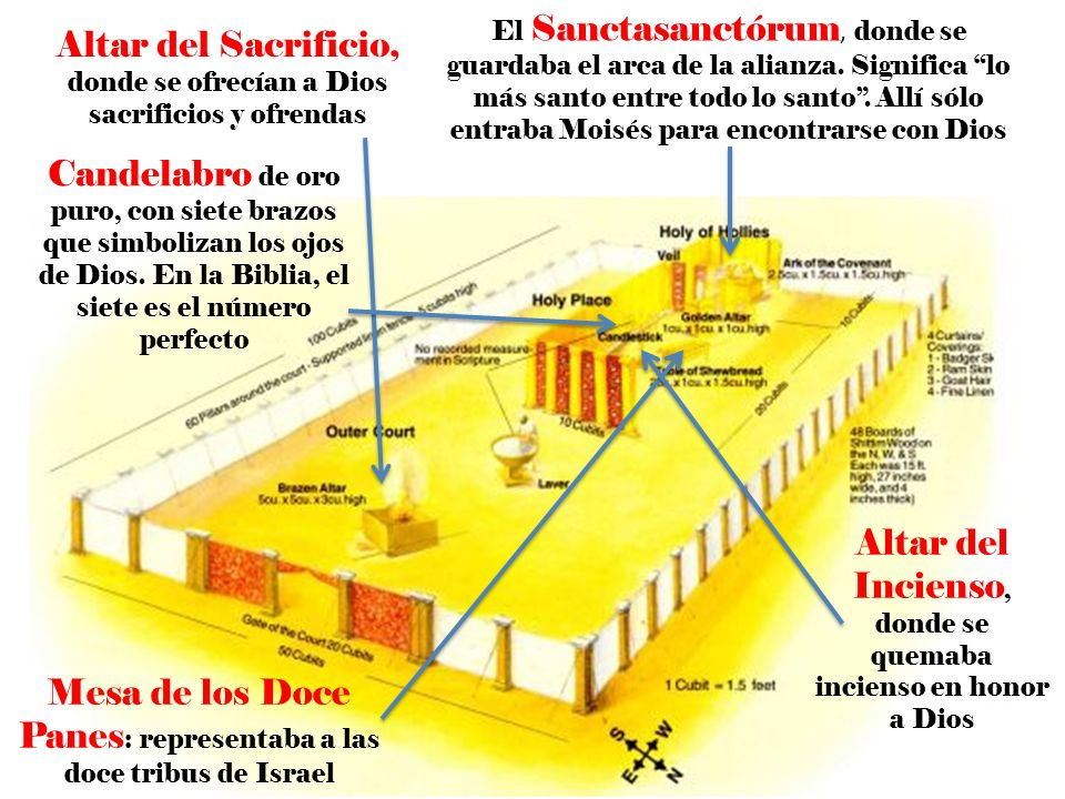 Altar del Sacrificio, donde se ofrecían a Dios sacrificios y ofrendas