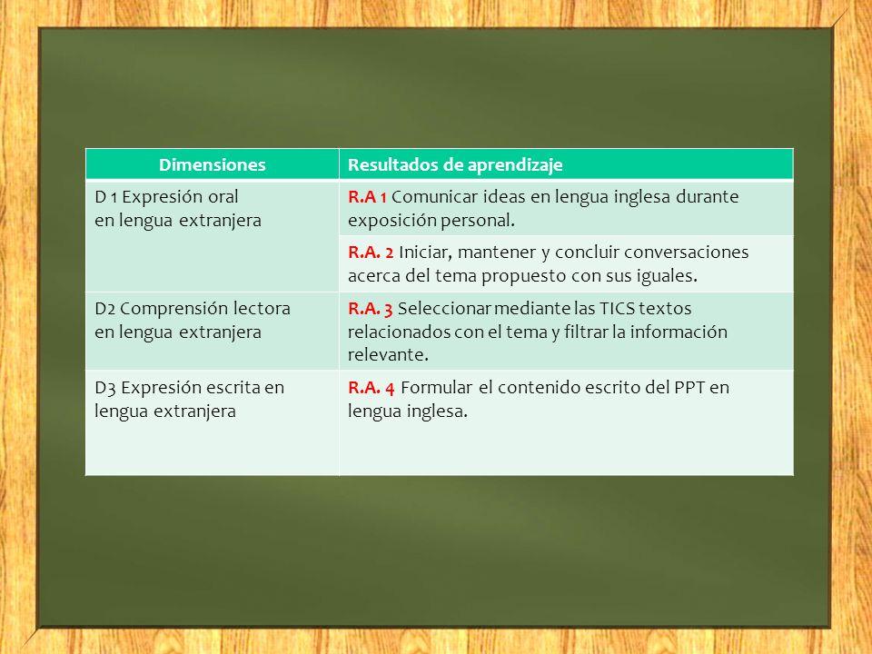 Dimensiones Resultados de aprendizaje. D 1 Expresión oral en lengua extranjera.