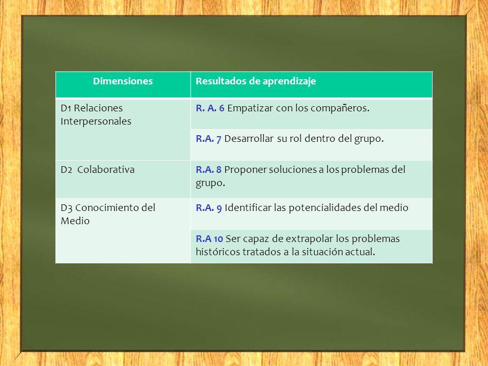 Dimensiones Resultados de aprendizaje. D1 Relaciones Interpersonales. R. A. 6 Empatizar con los compañeros.