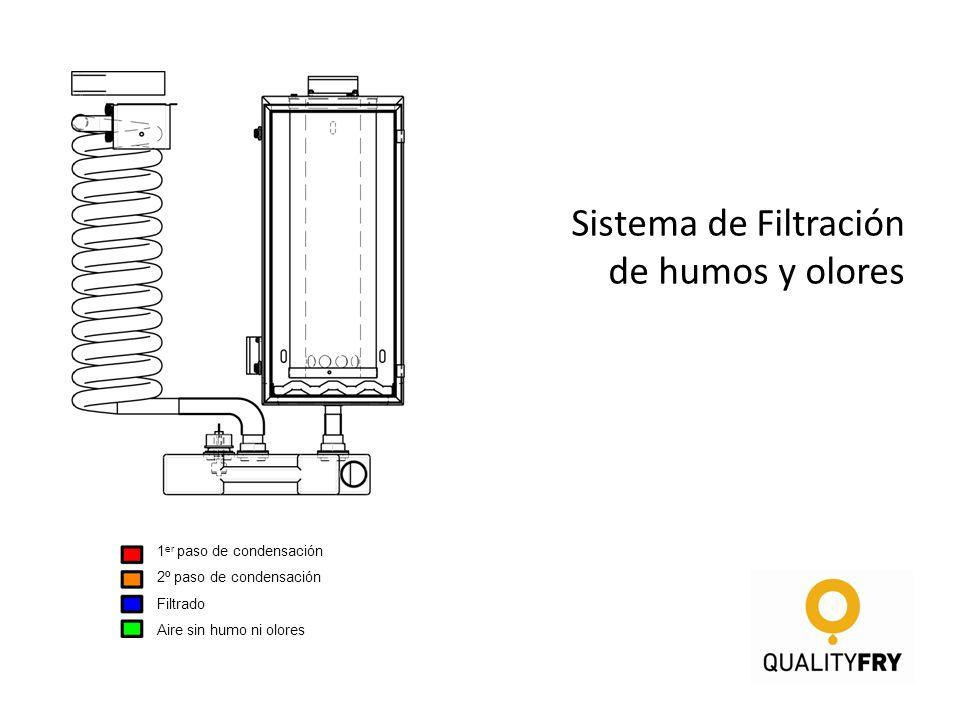 Sistema de Filtración de humos y olores 1er paso de condensación