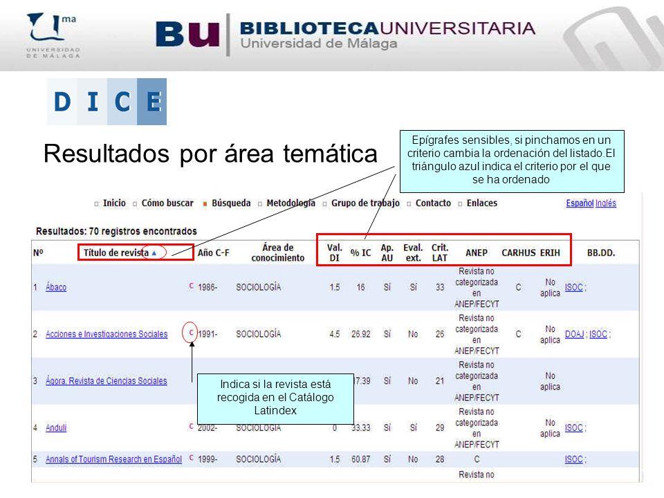 Indica si la revista está recogida en el Catálogo Latindex