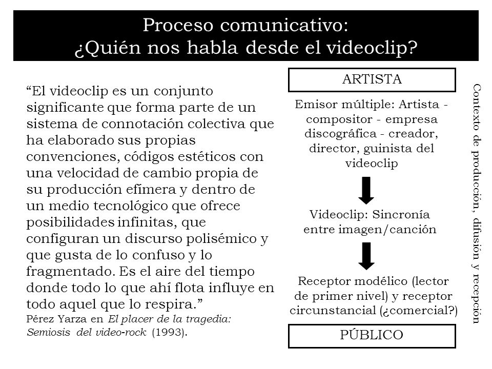 Proceso comunicativo: ¿Quién nos habla desde el videoclip