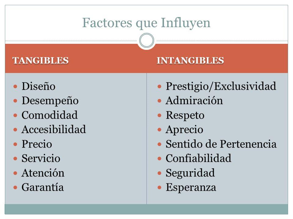 Factores que Influyen Diseño Desempeño Comodidad Accesibilidad Precio