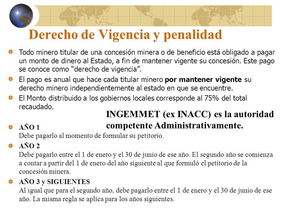 Derecho de Vigencia y penalidad