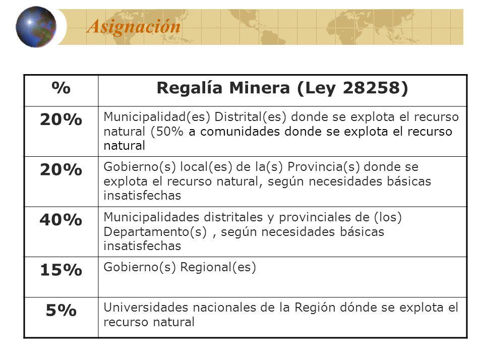 Asignación % Regalía Minera (Ley 28258) 20% 40% 15% 5%
