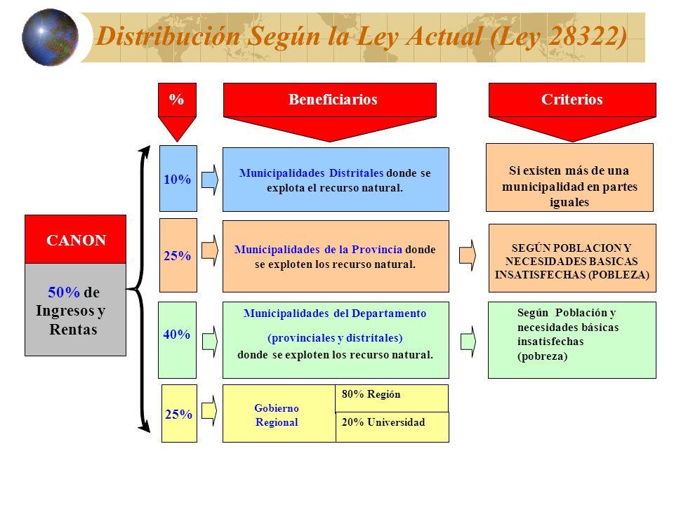 Distribución Según la Ley Actual (Ley 28322)