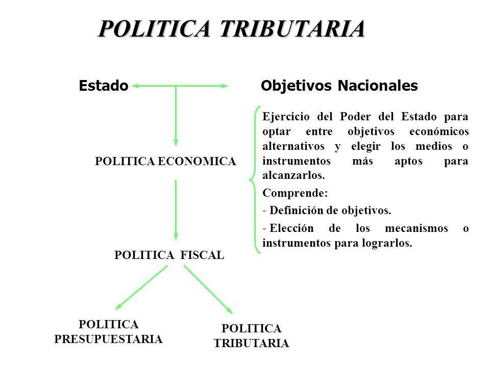 Estado Objetivos Nacionales