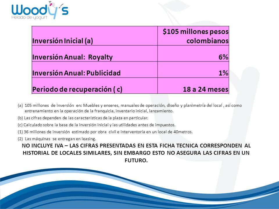$105 millones pesos colombianos