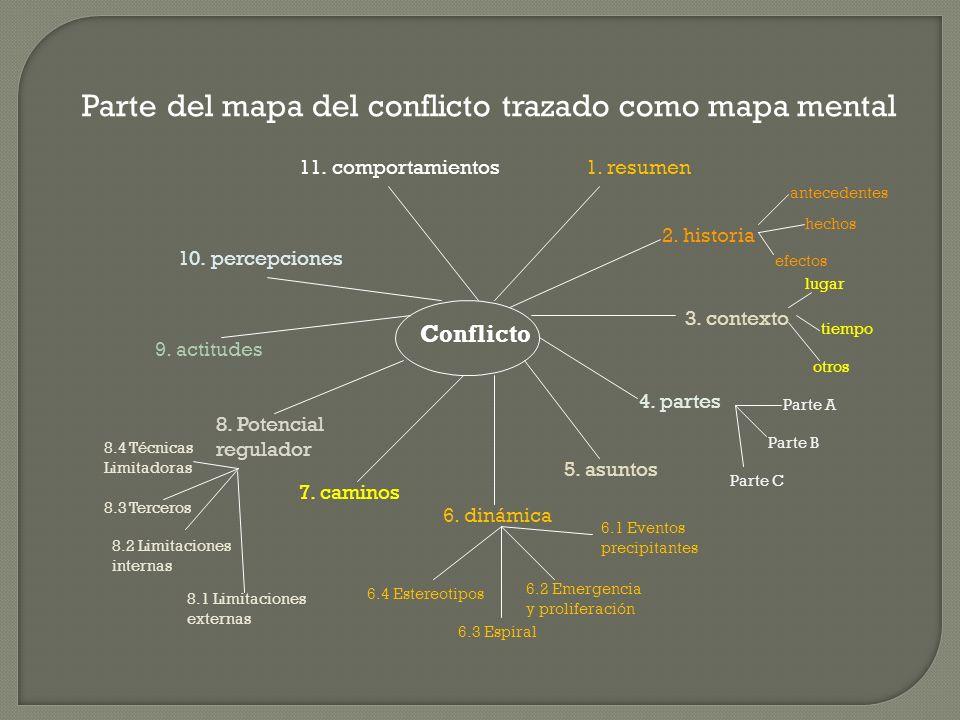 Parte del mapa del conflicto trazado como mapa mental
