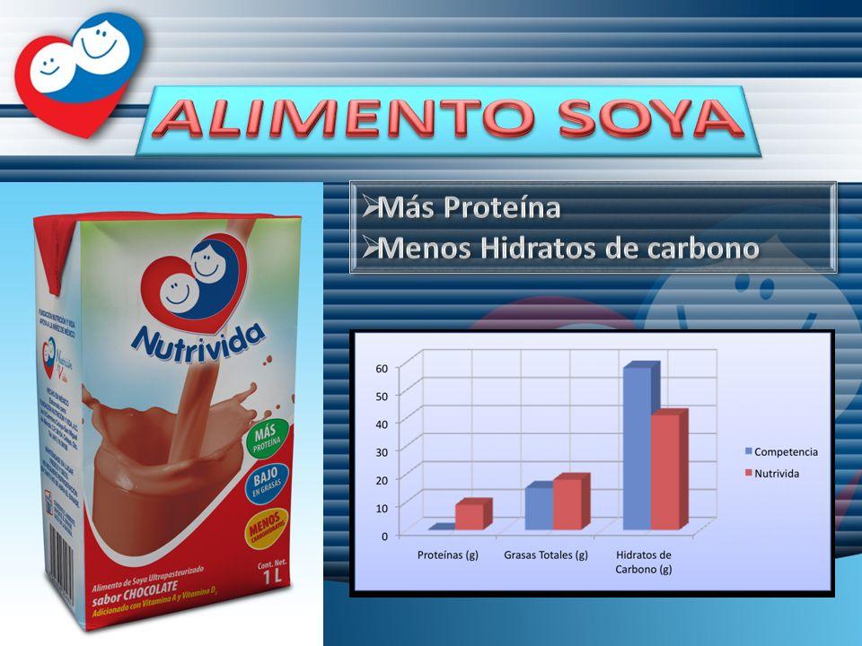 ALIMENTO SOYA Más Proteína Menos Hidratos de carbono