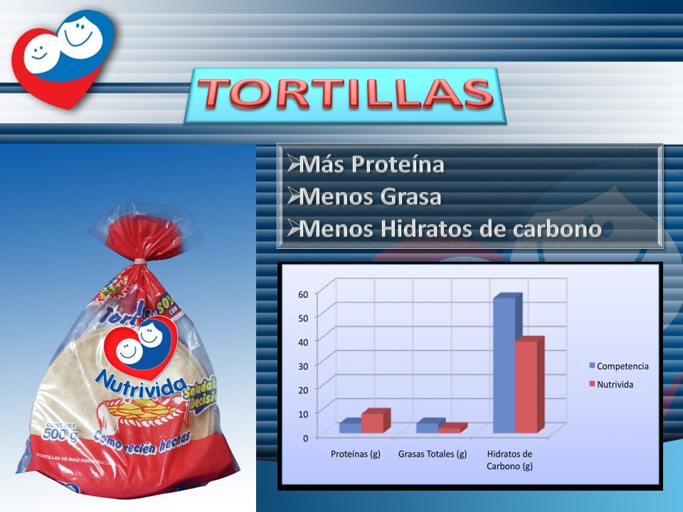 TORTILLAS Más Proteína Menos Grasa Menos Hidratos de carbono