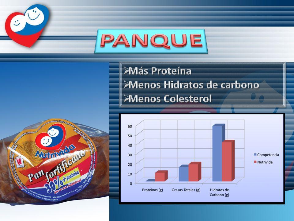 PANQUE Más Proteína Menos Hidratos de carbono Menos Colesterol