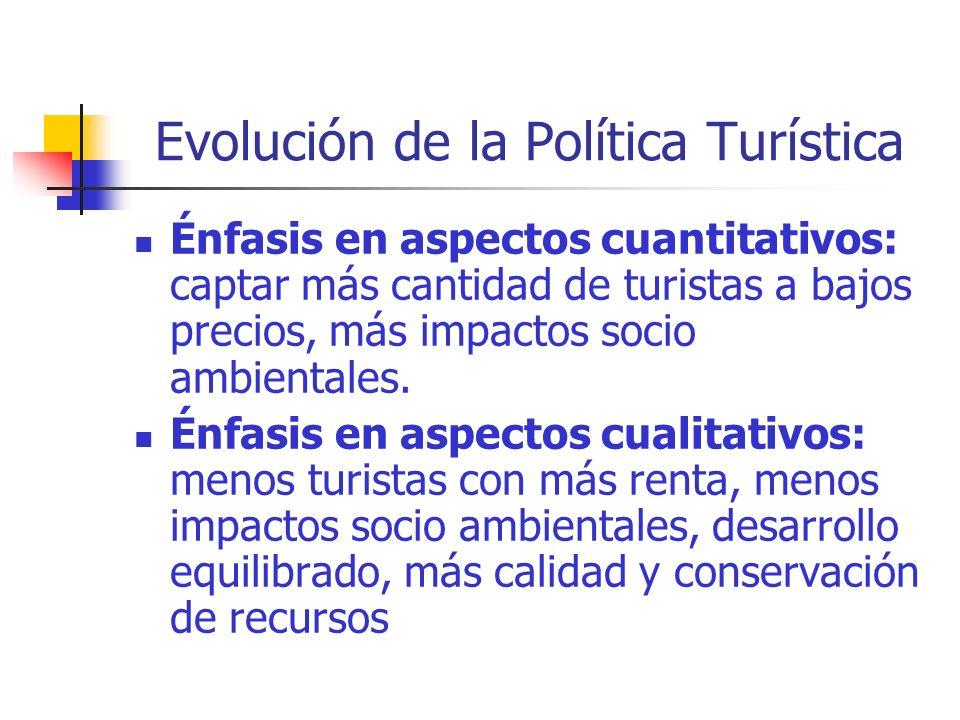 Evolución de la Política Turística