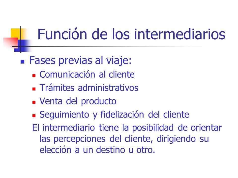 Función de los intermediarios