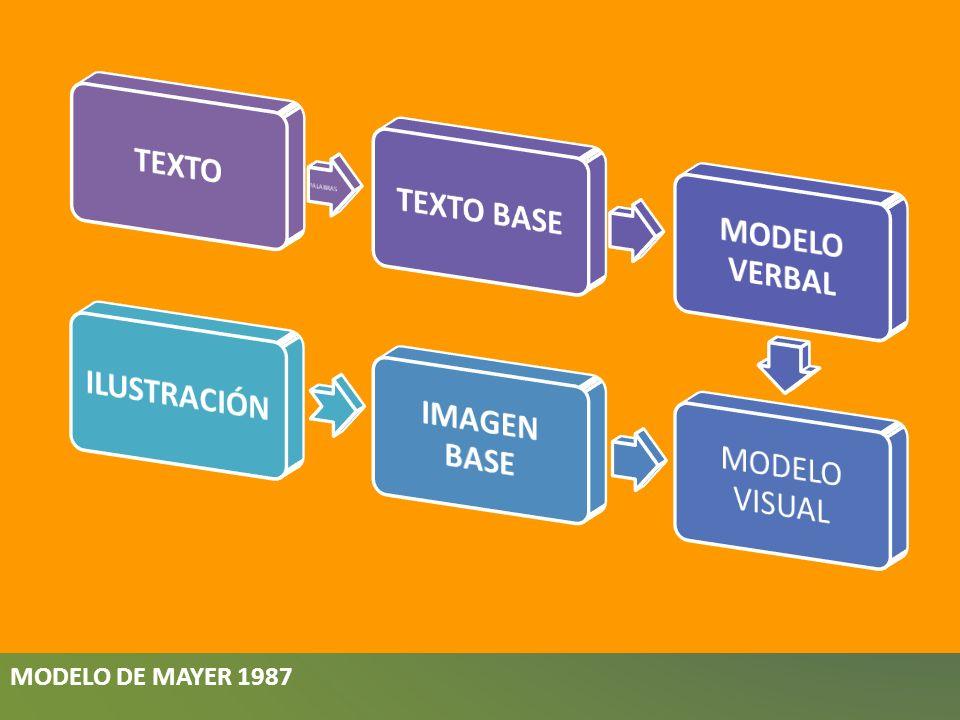MODELO DE MAYER 1987 TEXTO TEXTO BASE MODELO VERBAL MODELO VISUAL