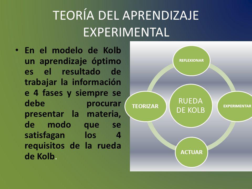 TEORÍA DEL APRENDIZAJE EXPERIMENTAL