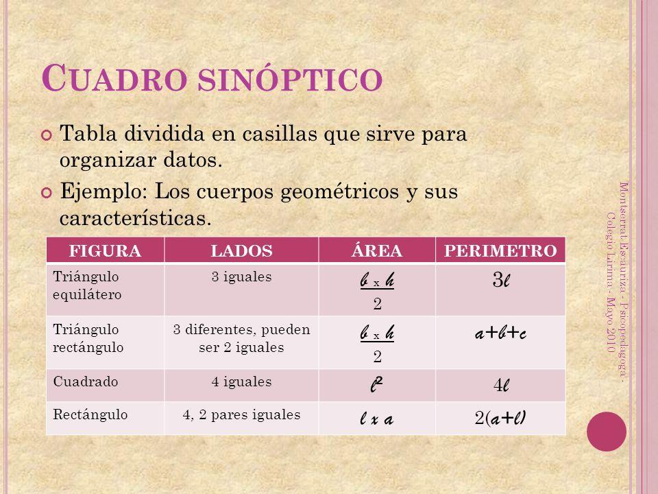 Cuadro sinóptico Tabla dividida en casillas que sirve para organizar datos. Ejemplo: Los cuerpos geométricos y sus características.