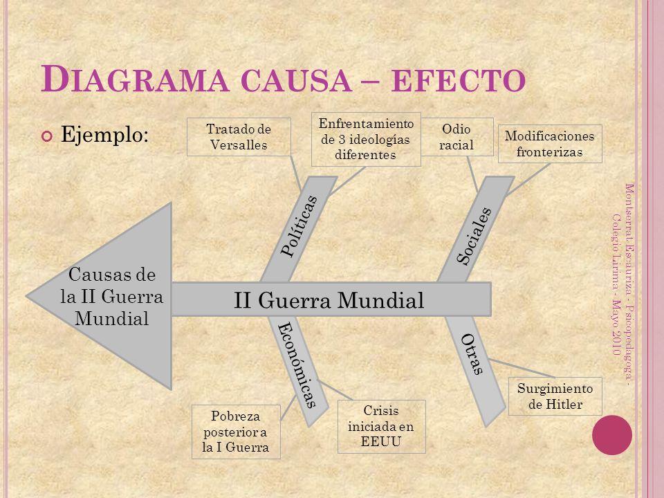 Diagrama causa – efecto