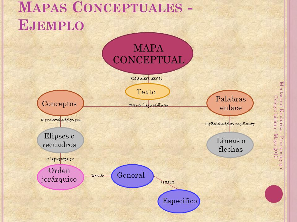 Mapas Conceptuales - Ejemplo