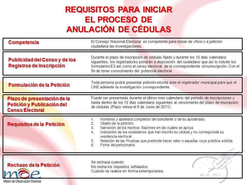 REQUISITOS PARA INICIAR EL PROCESO DE ANULACIÓN DE CÉDULAS