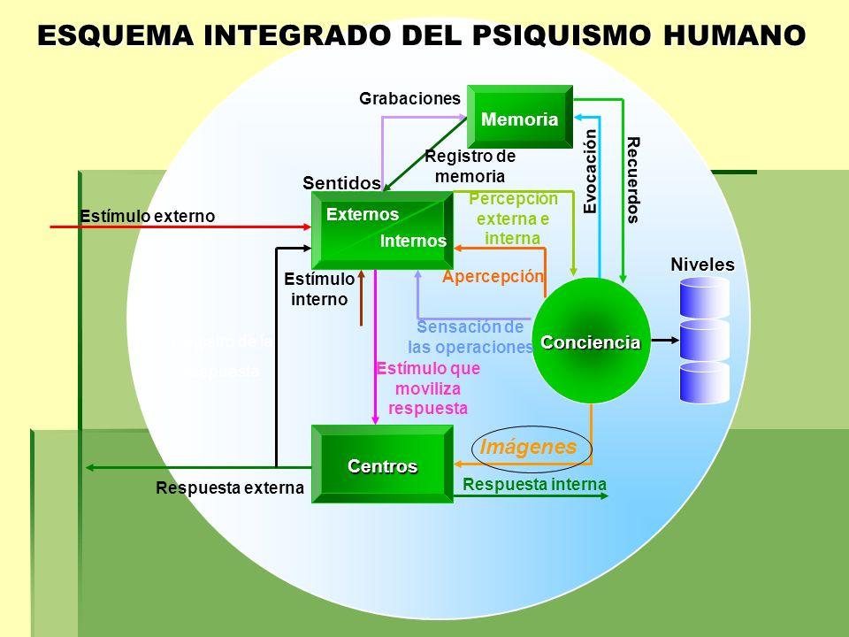 ESQUEMA INTEGRADO DEL PSIQUISMO HUMANO